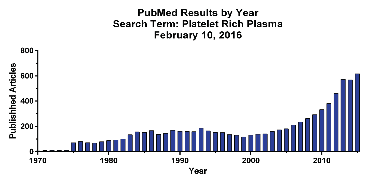 pubmed-results